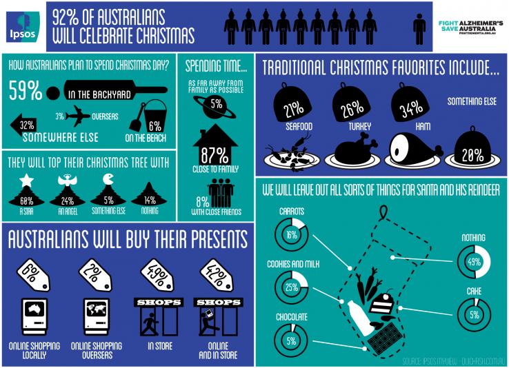 Ipsos Australia Christmas 2012 Infographic