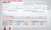 Ipsos Launches the new Issues Monitor Infographic Series