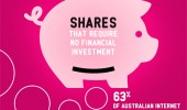 Socialogue – Shares That Require No Financial Investment