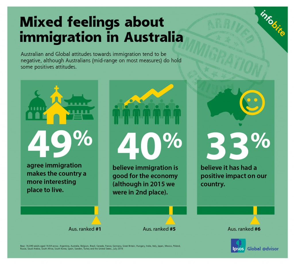 Mixed feelings about immigration in Australia