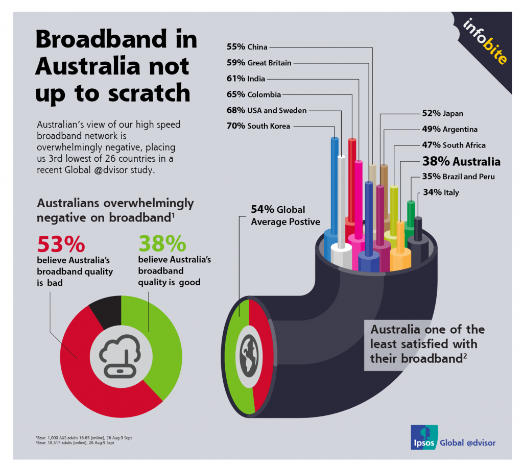 Broadband in Australia not up to scratch
